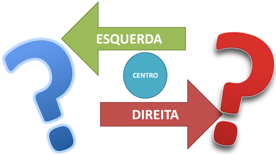 esquerda, direita, centro, infografico
